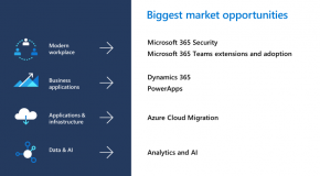 6 big market opportunities for Microsoft partners in 2020
